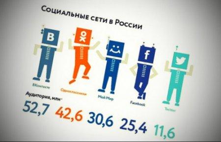 Поведение пользователей социальных сетей Рунета
